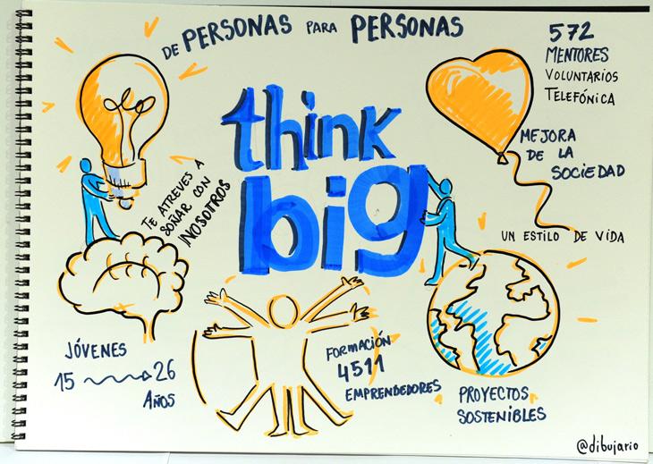 @Dibujario hizo el resumen gráfico del DemoDay ThinkBig Jóvenes