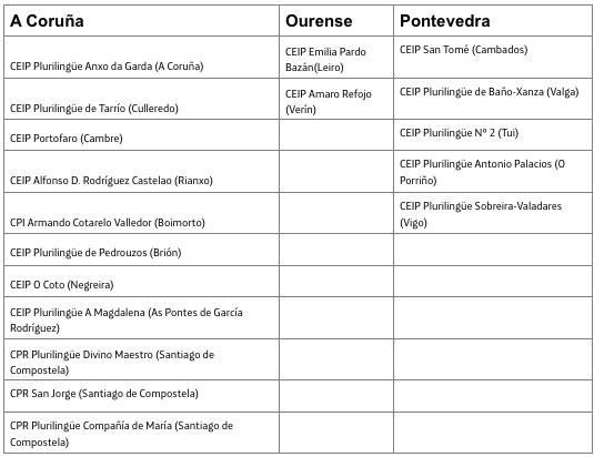 Colegios gallegos que participan en JumpMath