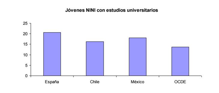 grafico1-informe-ocde-jovenes