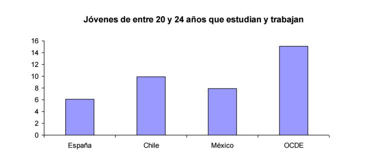 grafico2-informe-ocde-jovenes